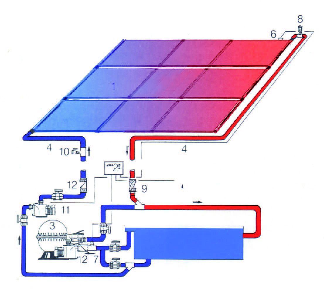 Poolheizung Solar mit Zusatzpumpe