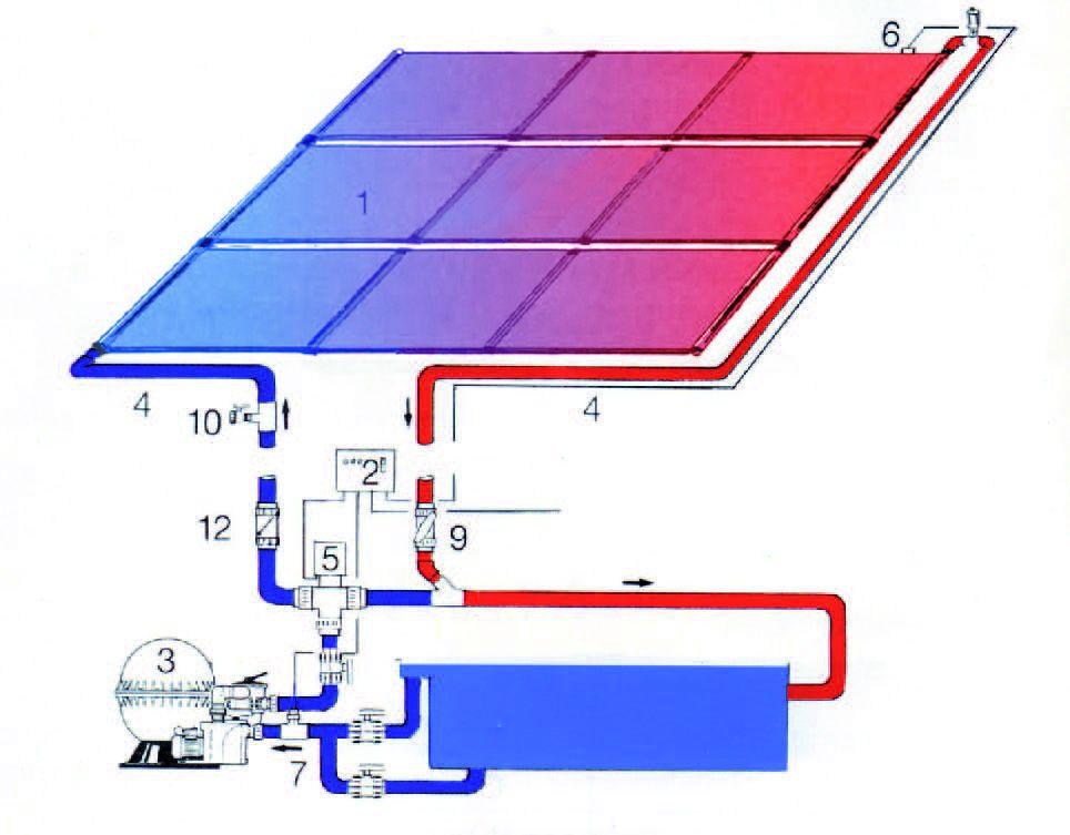 Poolheizung Solar betrieb mit Sandfilteranlage