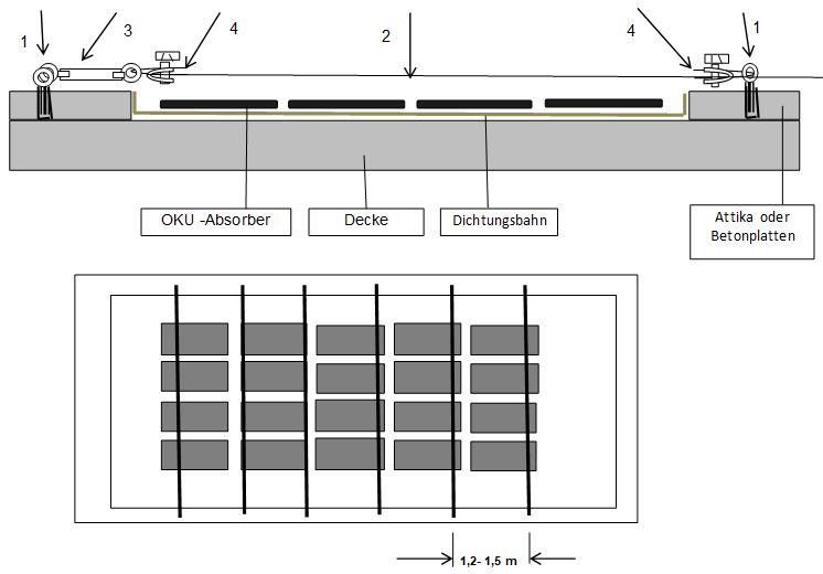 Montagebeispiel des OKU Befestigung für Flachdächer für OKU Solarabsorber
