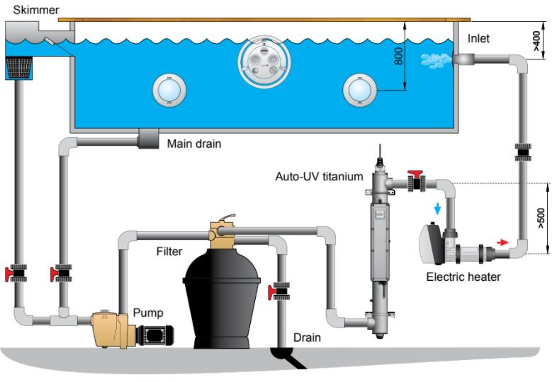 Anschlussbeispiel Pahlén UV-C System für Pool
