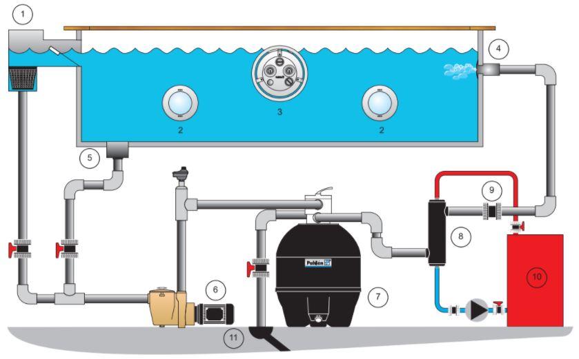 Montagebeispiel eines Pool Wärmetauschers